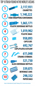 Ocean Conservancy Ocean Trash Index